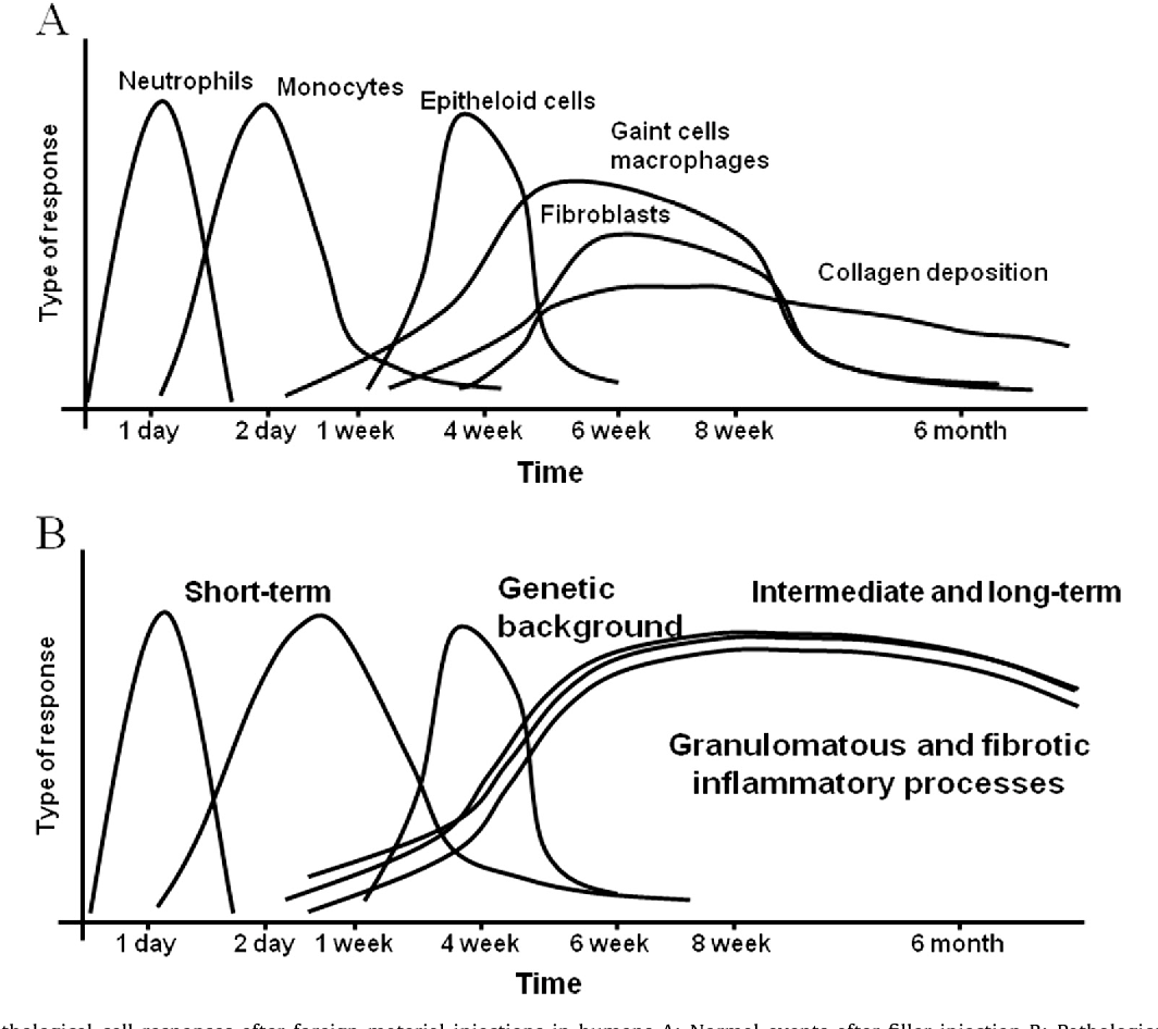 Figure 2 from Inflammatory, immune-mediated adverse