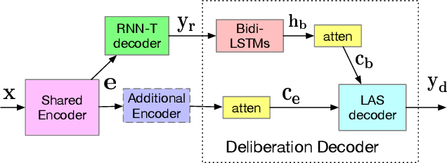 Figure 1 for Deliberation Model Based Two-Pass End-to-End Speech Recognition