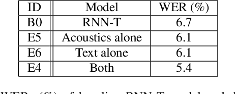 Figure 3 for Deliberation Model Based Two-Pass End-to-End Speech Recognition
