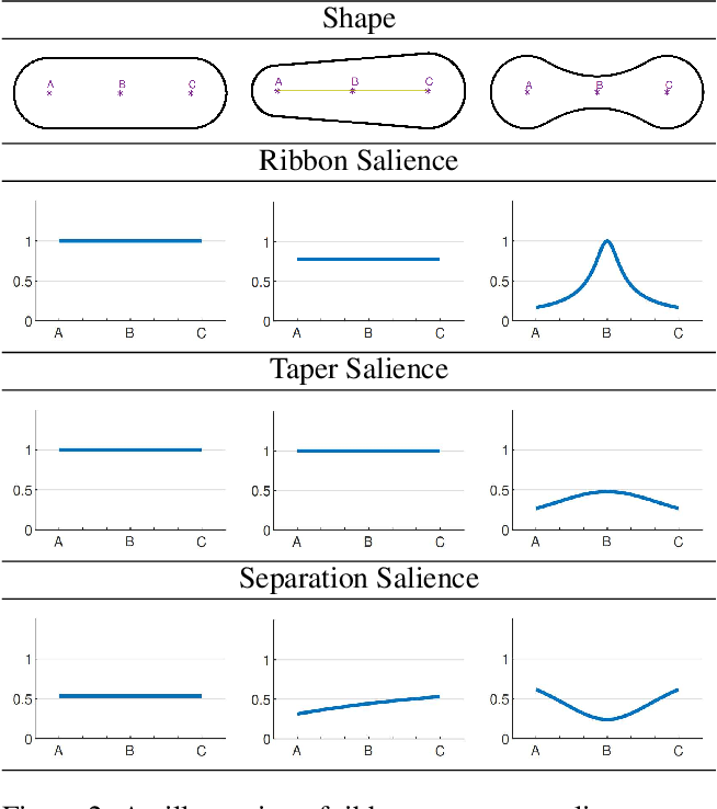 Figure 3 for Scene Categorization from Contours: Medial Axis Based Salience Measures