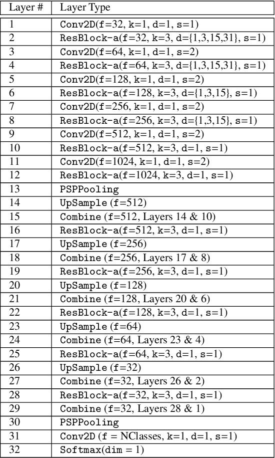 Figure 2 for ResUNet-a: a deep learning framework for semantic segmentation of remotely sensed data