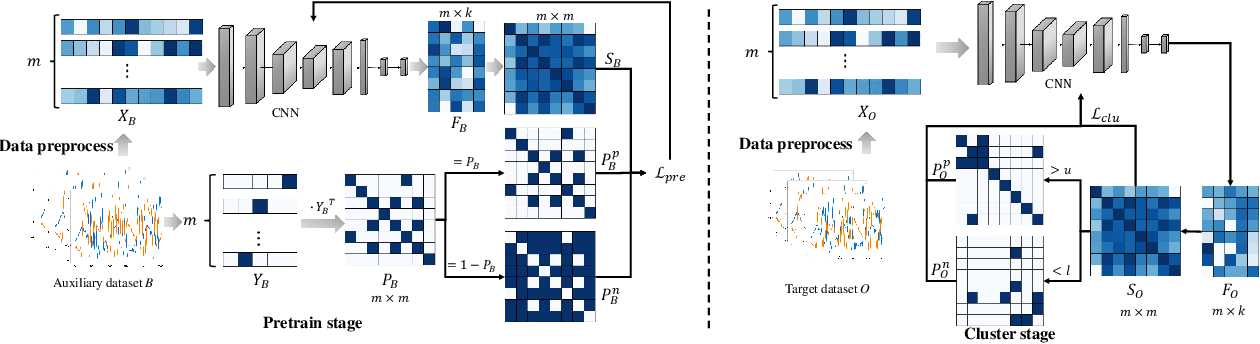 Figure 1 for Deep Transfer Clustering of Radio Signals