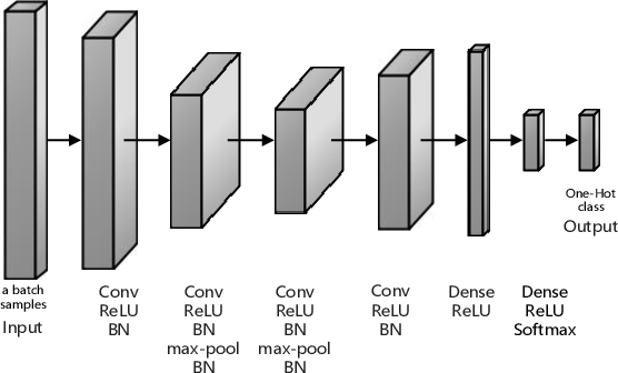 Figure 2 for Deep Transfer Clustering of Radio Signals