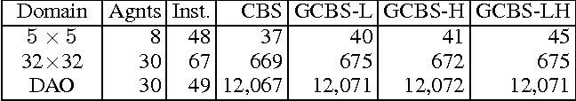 Table 1: Comparison of cost
