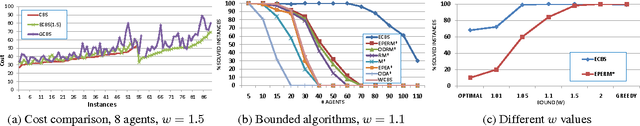 Figure 4: Various results comparing ECBS to other bounded suboptimal algorithms