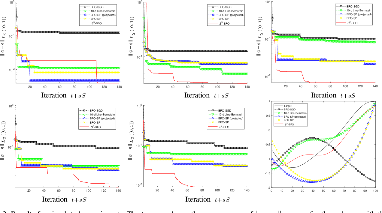 Figure 3 for Sequential Subspace Search for Functional Bayesian Optimization Incorporating Experimenter Intuition