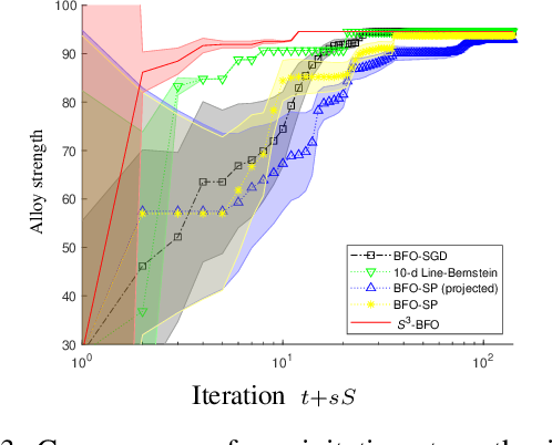 Figure 4 for Sequential Subspace Search for Functional Bayesian Optimization Incorporating Experimenter Intuition