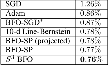 Figure 2 for Sequential Subspace Search for Functional Bayesian Optimization Incorporating Experimenter Intuition