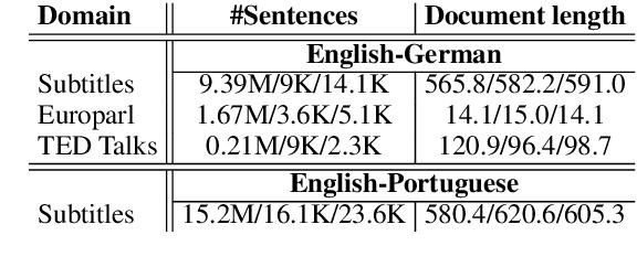 Figure 1 for Contextual Neural Machine Translation Improves Translation of Cataphoric Pronouns