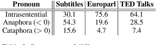 Figure 3 for Contextual Neural Machine Translation Improves Translation of Cataphoric Pronouns