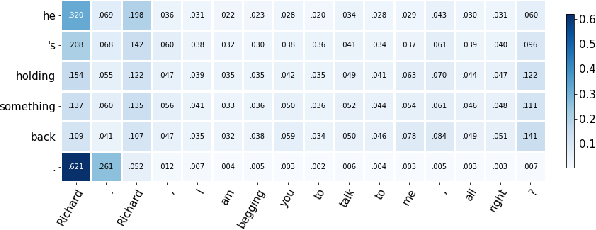 Figure 4 for Contextual Neural Machine Translation Improves Translation of Cataphoric Pronouns