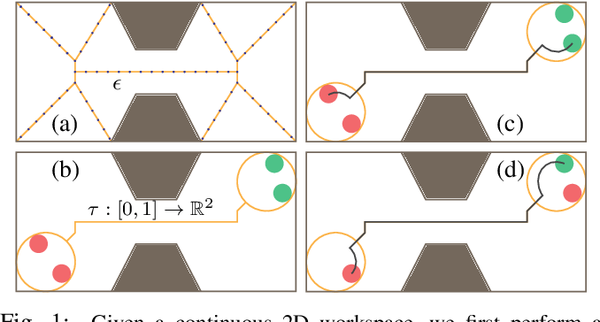 Figure 1 for Efficient Multi-Agent Motion Planning in Continuous Workspaces Using Medial-Axis-Based Swap Graphs