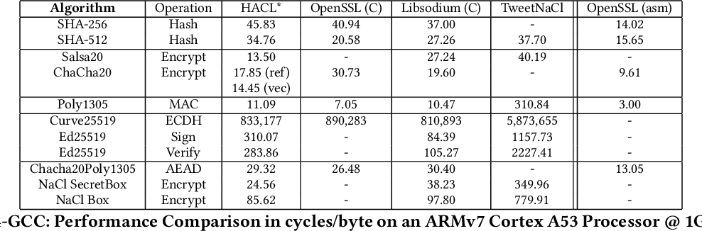 Table 5 from HACL*: A Verified Modern Cryptographic Library