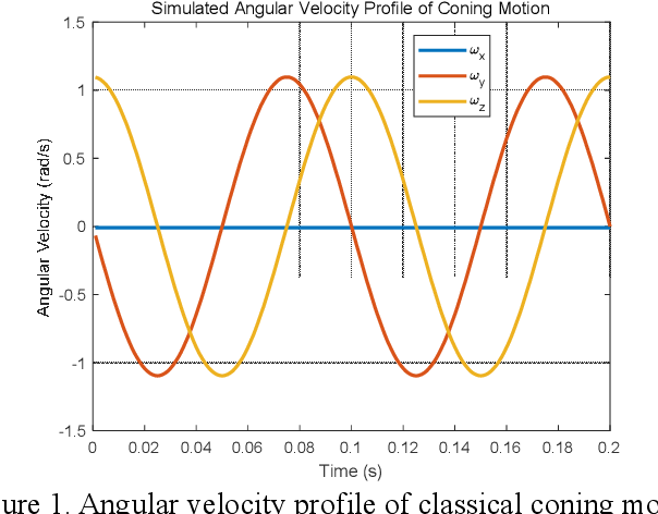 Figure 1 for Strapdown Attitude Computation: Functional Iterative Integration versus Taylor Series Expansion