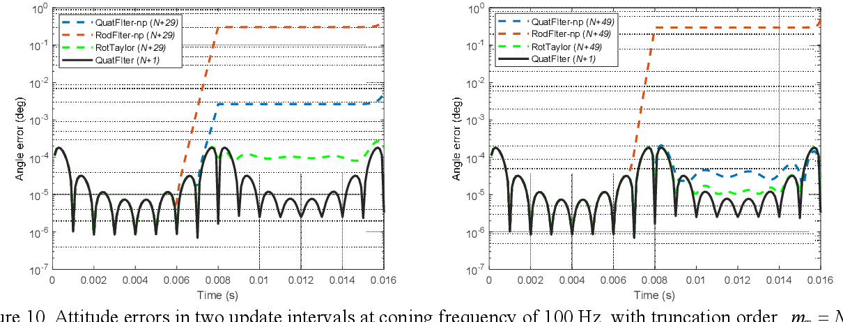 Figure 2 for Strapdown Attitude Computation: Functional Iterative Integration versus Taylor Series Expansion