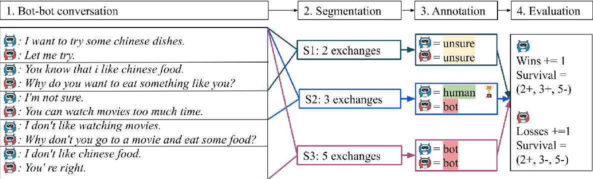 Figure 1 for Spot The Bot: A Robust and Efficient Framework for the Evaluation of Conversational Dialogue Systems
