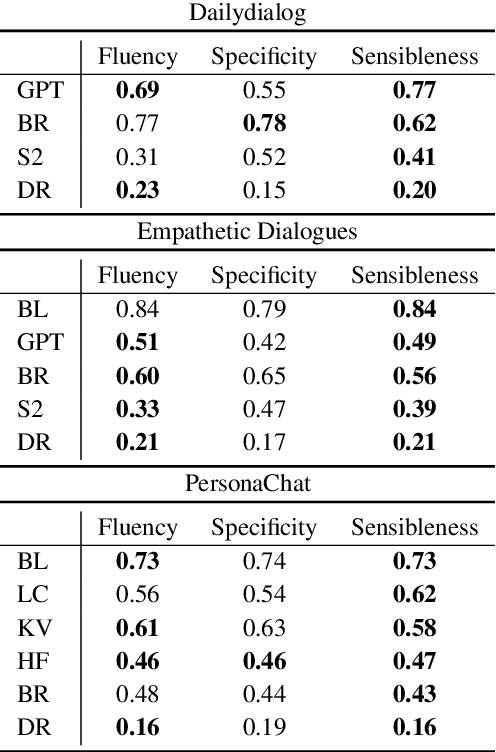 Figure 3 for Spot The Bot: A Robust and Efficient Framework for the Evaluation of Conversational Dialogue Systems