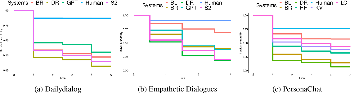 Figure 4 for Spot The Bot: A Robust and Efficient Framework for the Evaluation of Conversational Dialogue Systems