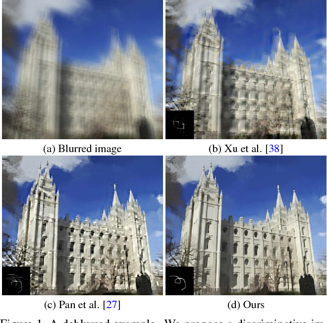 Figure 1 for Learning a Discriminative Prior for Blind Image Deblurring
