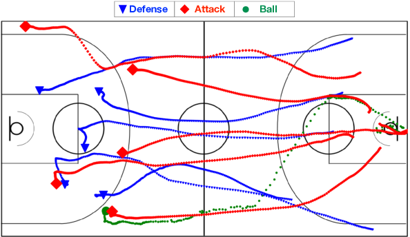 Figure 1 for A Graph Attention Based Approach for Trajectory Prediction in Multi-agent Sports Games