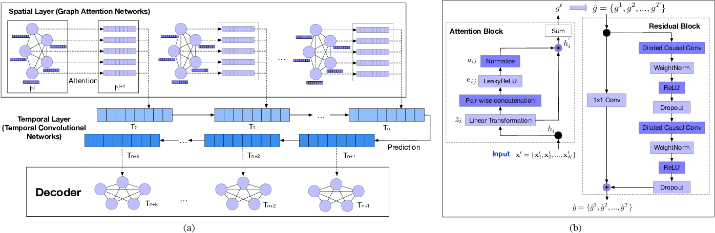 Figure 3 for A Graph Attention Based Approach for Trajectory Prediction in Multi-agent Sports Games