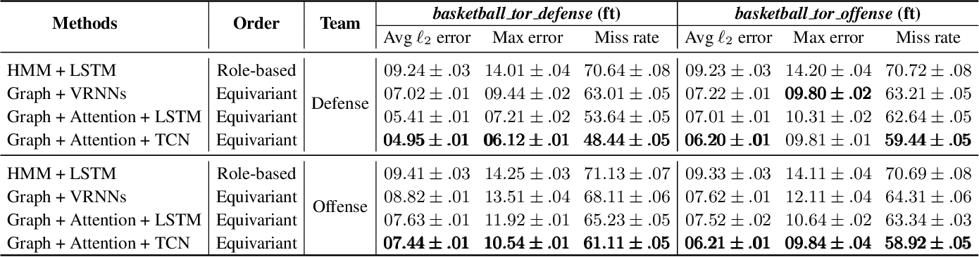 Figure 4 for A Graph Attention Based Approach for Trajectory Prediction in Multi-agent Sports Games
