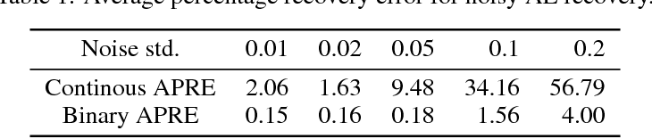 Figure 2 for On Optimality Conditions for Auto-Encoder Signal Recovery