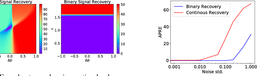 Figure 1 for On Optimality Conditions for Auto-Encoder Signal Recovery