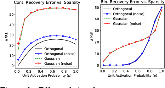 Figure 3 for On Optimality Conditions for Auto-Encoder Signal Recovery