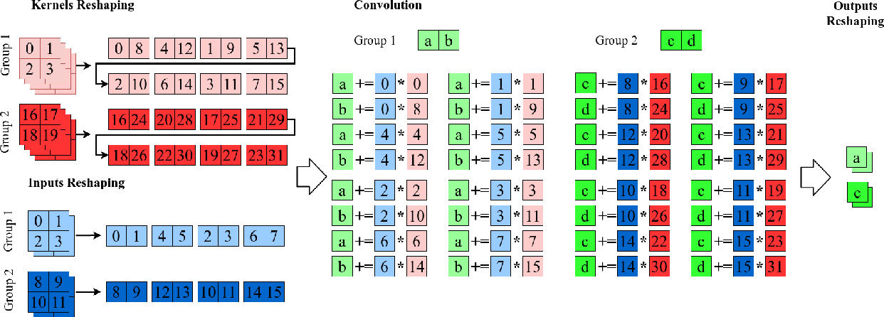 Figure 3 for Optimizing Grouped Convolutions on Edge Devices