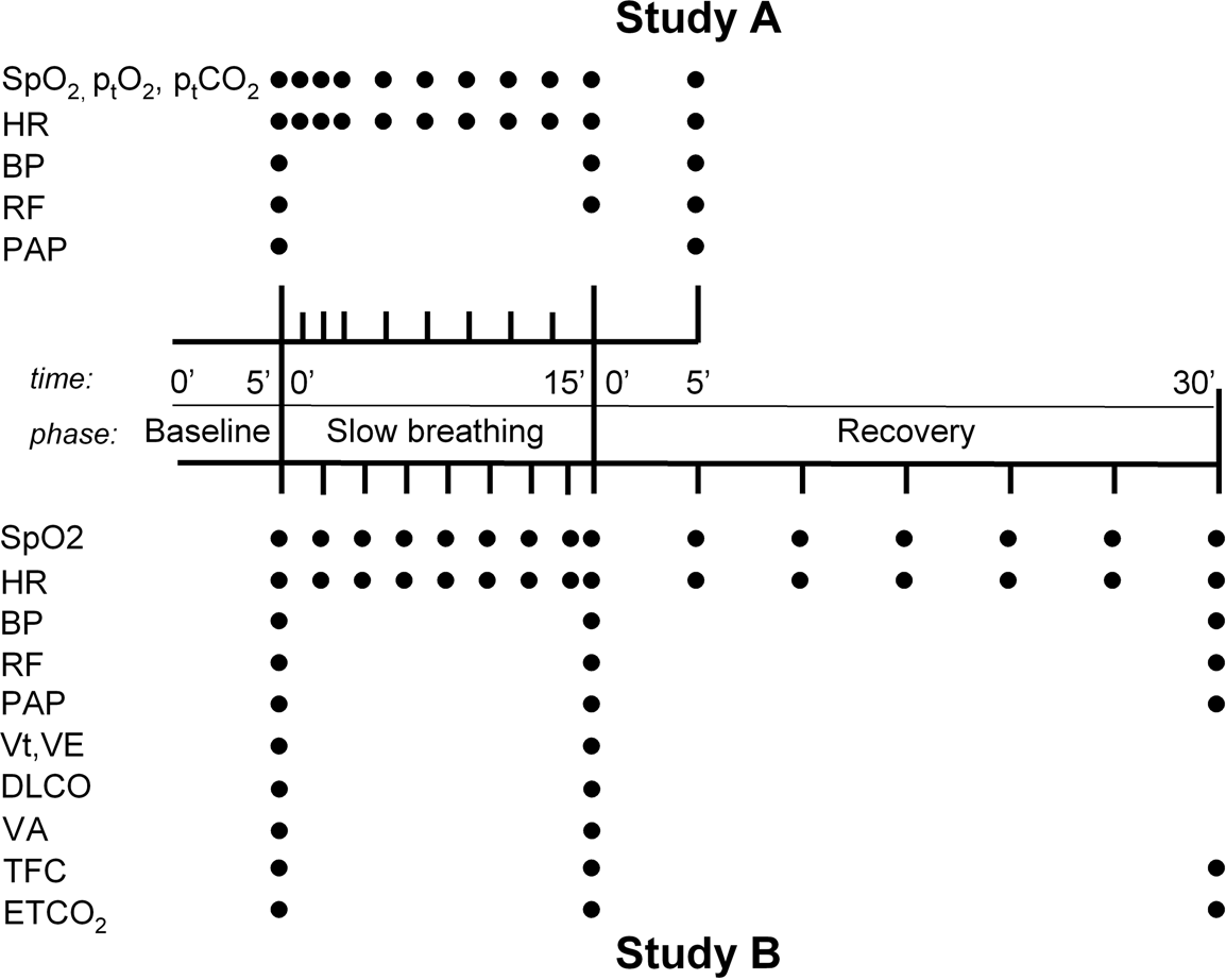 Figure 1 From Effects Of Slow Deep Breathing At High Altitude On 25 Heart Rate Monitor Schematic Representation The Sequence Data Collection In Studies A And B