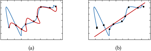 Figure 1 for Measuring Model Complexity of Neural Networks with Curve Activation Functions