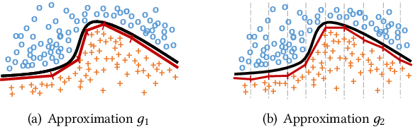 Figure 3 for Measuring Model Complexity of Neural Networks with Curve Activation Functions