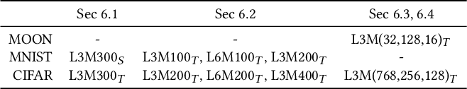 Figure 2 for Measuring Model Complexity of Neural Networks with Curve Activation Functions