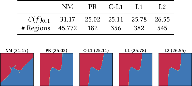 Figure 4 for Measuring Model Complexity of Neural Networks with Curve Activation Functions