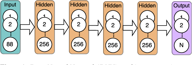Figure 1 for Progressive Neural Networks for Transfer Learning in Emotion Recognition