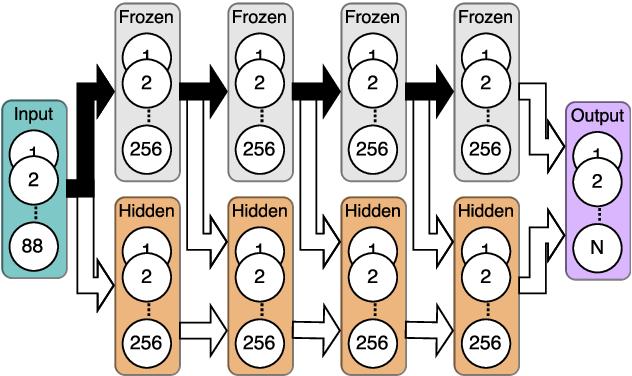 Figure 3 for Progressive Neural Networks for Transfer Learning in Emotion Recognition
