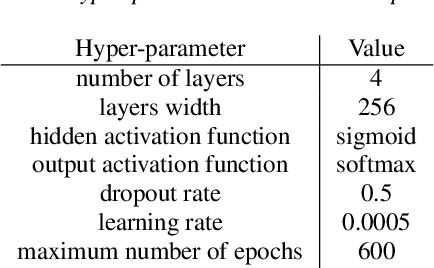 Figure 2 for Progressive Neural Networks for Transfer Learning in Emotion Recognition