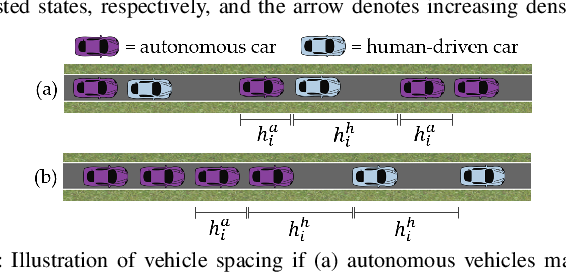Figure 2 for The Green Choice: Learning and Influencing Human Decisions on Shared Roads