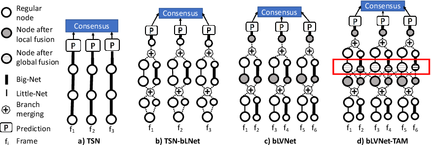 Figure 1 for More Is Less: Learning Efficient Video Representations by Big-Little Network and Depthwise Temporal Aggregation