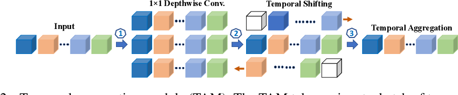 Figure 3 for More Is Less: Learning Efficient Video Representations by Big-Little Network and Depthwise Temporal Aggregation