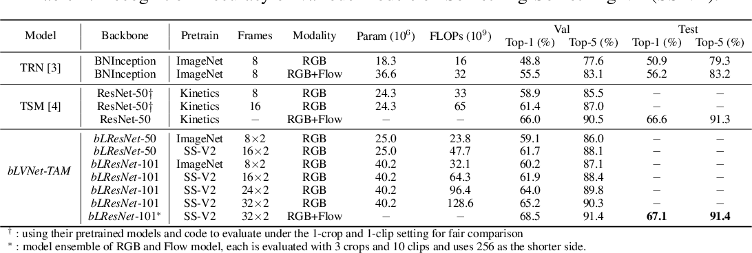 Figure 4 for More Is Less: Learning Efficient Video Representations by Big-Little Network and Depthwise Temporal Aggregation