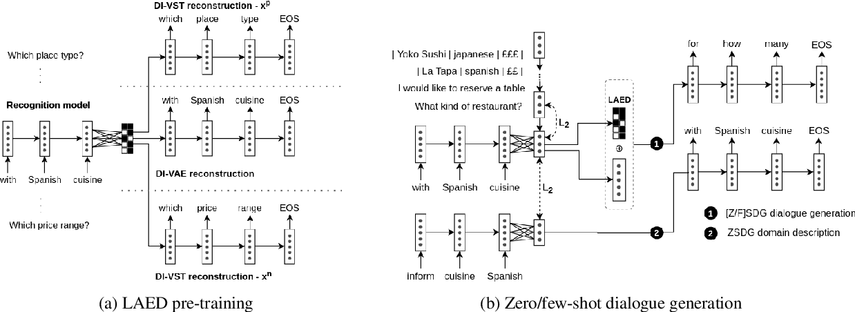 Figure 1 for Few-Shot Dialogue Generation Without Annotated Data: A Transfer Learning Approach