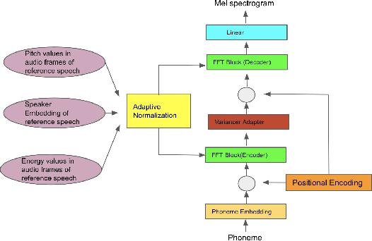 Figure 1 for Few Shot Adaptive Normalization Driven Multi-Speaker Speech Synthesis
