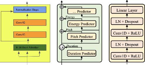 Figure 3 for Few Shot Adaptive Normalization Driven Multi-Speaker Speech Synthesis