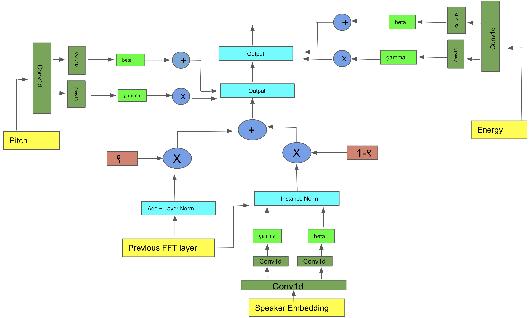 Figure 4 for Few Shot Adaptive Normalization Driven Multi-Speaker Speech Synthesis