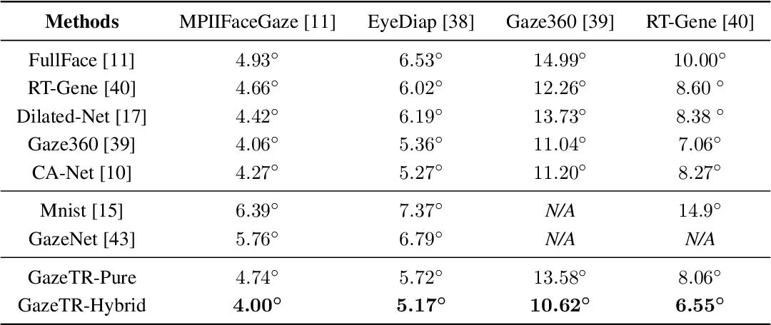 Figure 2 for Gaze Estimation using Transformer