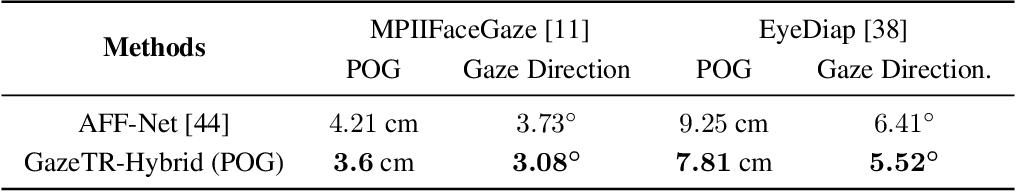 Figure 3 for Gaze Estimation using Transformer