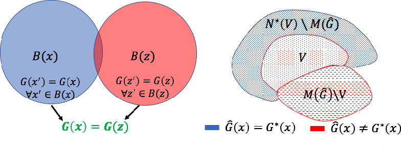 Figure 3 for Theoretical Analysis of Self-Training with Deep Networks on Unlabeled Data
