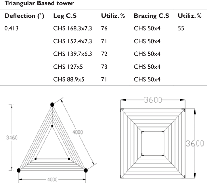 Figure 10 from Detailed comparison study among 3 cell tower